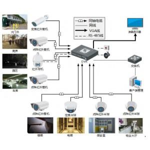 大厂区监控方案